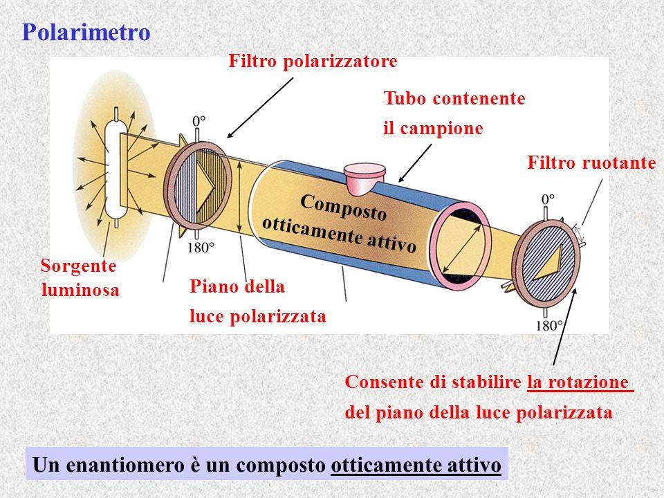 Polarimetro Sorgente luminosa Filtro polarizzatore Piano della luce polarizzata Tubo contenente il campione Filtro ruotante Consente di stabilire la r
