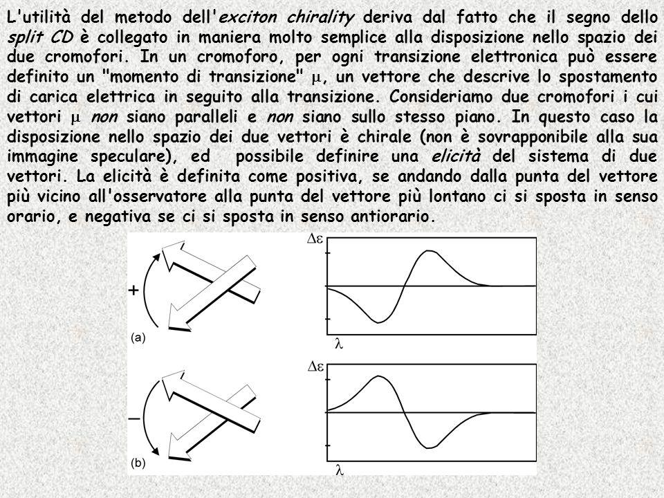 L'utilità del metodo dell'exciton chirality deriva dal fatto che il segno dello split CD è collegato in maniera molto semplice alla disposizione nello