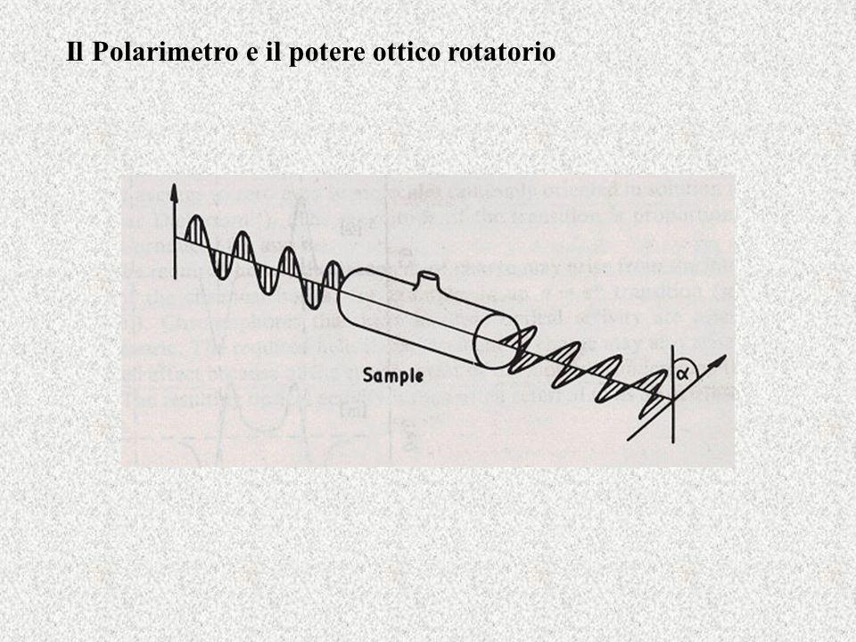 Il Polarimetro e il potere ottico rotatorio