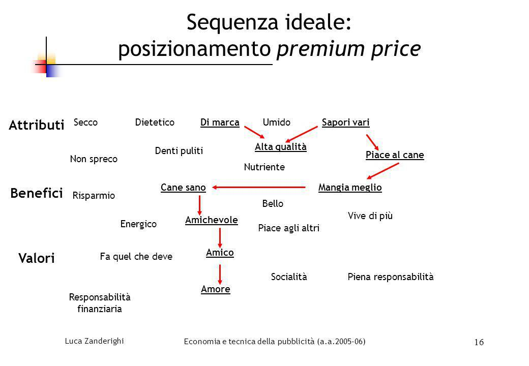 Luca ZanderighiEconomia e tecnica della pubblicità (a.a.2005-06) 16 Sequenza ideale: posizionamento premium price SeccoDietetico Non spreco Di marcaUm
