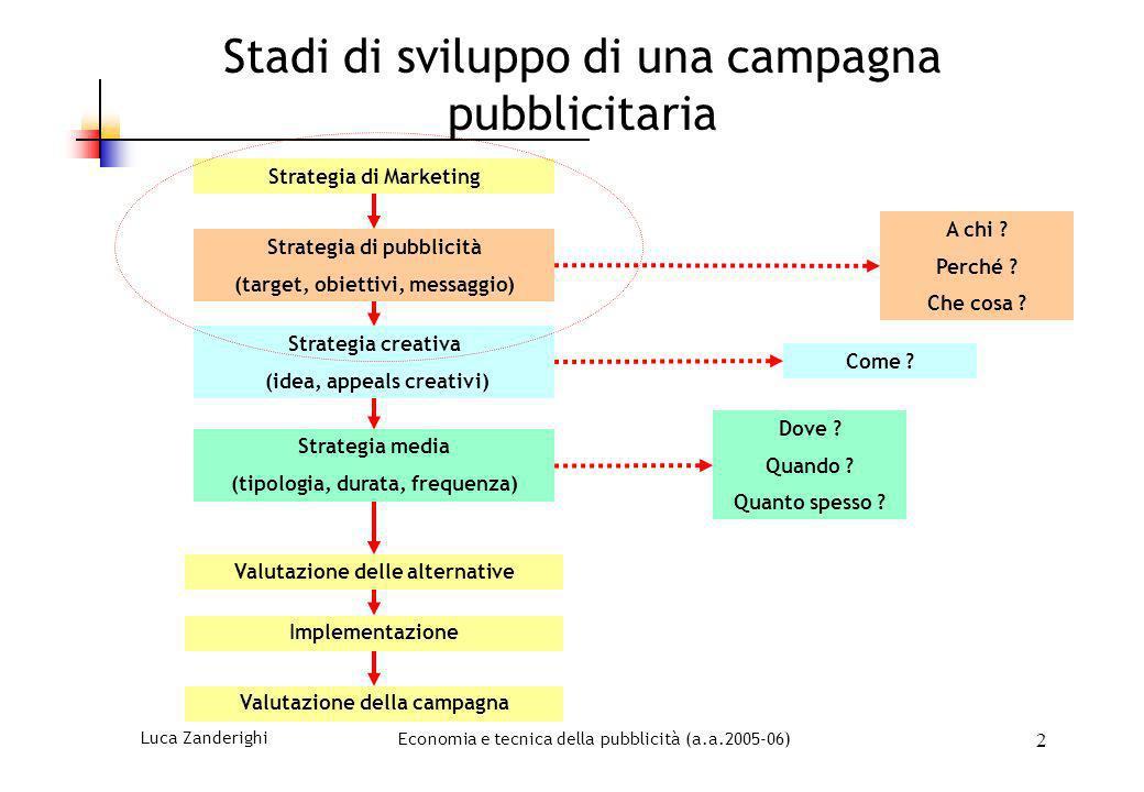 Luca ZanderighiEconomia e tecnica della pubblicità (a.a.2005-06) 2 Stadi di sviluppo di una campagna pubblicitaria A chi ? Perché ? Che cosa ? Strateg