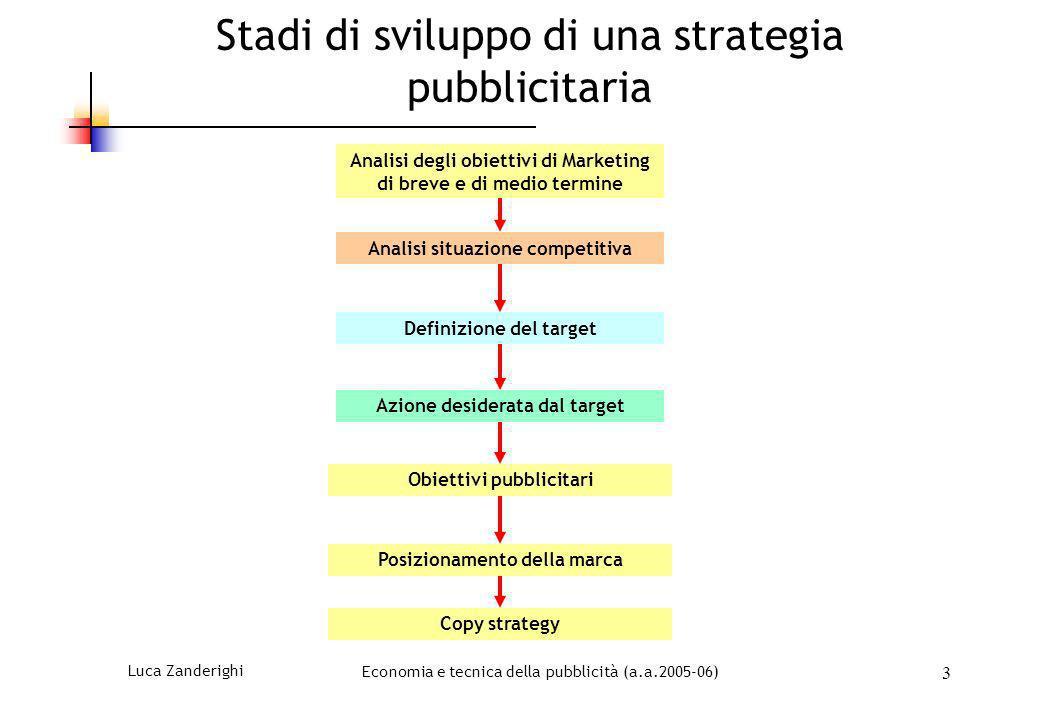Luca ZanderighiEconomia e tecnica della pubblicità (a.a.2005-06) 3 Stadi di sviluppo di una strategia pubblicitaria Analisi situazione competitiva Def