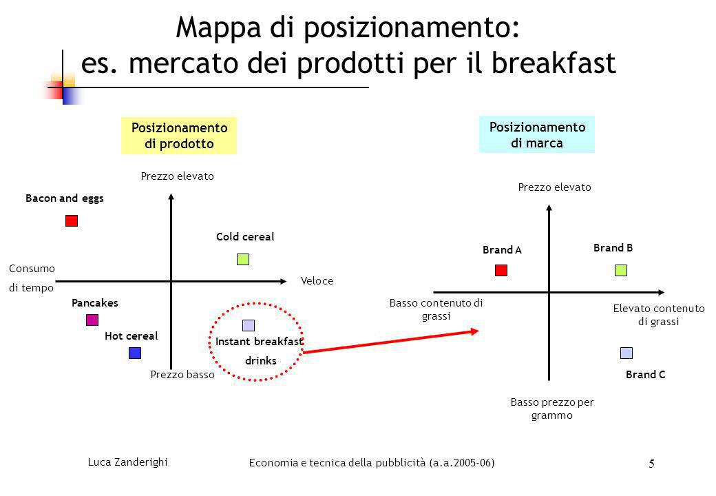 Luca ZanderighiEconomia e tecnica della pubblicità (a.a.2005-06) 5 Mappa di posizionamento: es. mercato dei prodotti per il breakfast Consumo di tempo