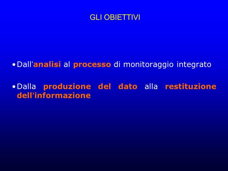 GLI OBIETTIVI Dall analisi al processo di monitoraggio integrato Dalla produzione del dato alla restituzione dell informazione