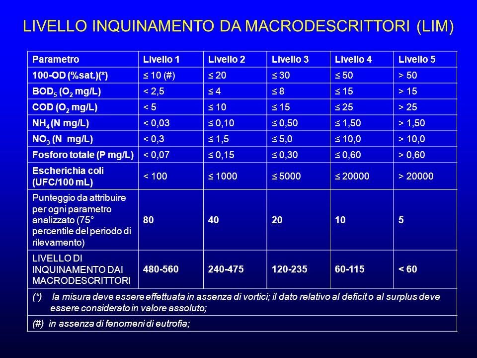 ParametroLivello 1Livello 2Livello 3Livello 4Livello 5 100-OD (%sat.)(*) 10 (#) 20 30 50> 50 BOD 5 (O 2 mg/L)< 2,5 4 8 15> 15 COD (O 2 mg/L)< 5 10 15 25> 25 NH 4 (N mg/L)< 0,03 0,10 0,50 1,50> 1,50 NO 3 (N mg/L)< 0,3 1,5 5,0 10,0> 10,0 Fosforo totale (P mg/L)< 0,07 0,15 0,30 0,60> 0,60 Escherichia coli (UFC/100 mL) < 100 1000 5000 20000> 20000 Punteggio da attribuire per ogni parametro analizzato (75° percentile del periodo di rilevamento) 804020105 LIVELLO DI INQUINAMENTO DAI MACRODESCRITTORI 480-560240-475120-23560-115< 60 (*) la misura deve essere effettuata in assenza di vortici; il dato relativo al deficit o al surplus deve essere considerato in valore assoluto; (#) in assenza di fenomeni di eutrofia; LIVELLO INQUINAMENTO DA MACRODESCRITTORI (LIM)