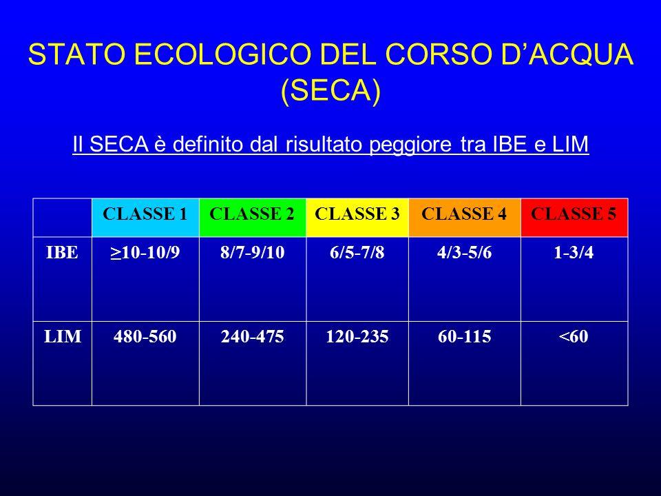 STATO ECOLOGICO DEL CORSO DACQUA (SECA) CLASSE 1CLASSE 2CLASSE 3CLASSE 4CLASSE 5 IBE10-10/98/7-9/106/5-7/84/3-5/61-3/4 LIM480-560240-475120-23560-115<60 Il SECA è definito dal risultato peggiore tra IBE e LIM