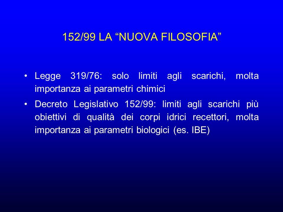 152/99 LA NUOVA FILOSOFIA Legge 319/76: solo limiti agli scarichi, molta importanza ai parametri chimici Decreto Legislativo 152/99: limiti agli scarichi più obiettivi di qualità dei corpi idrici recettori, molta importanza ai parametri biologici (es.