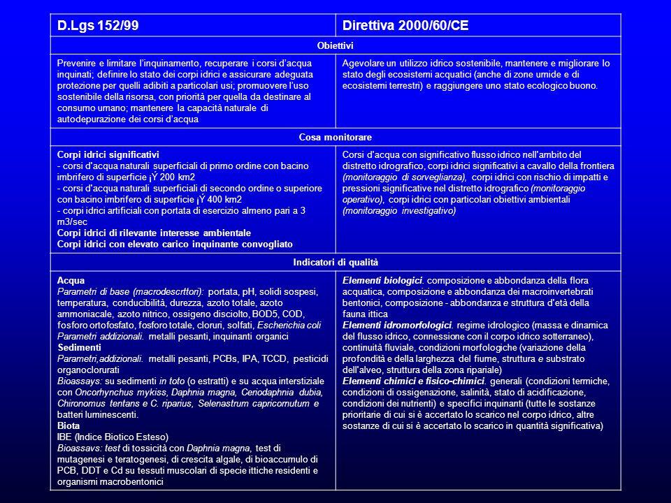 D.Lgs 152/99Direttiva 2000/60/CE Obiettivi Prevenire e limitare linquinamento, recuperare i corsi dacqua inquinati; definire lo stato dei corpi idrici e assicurare adeguata protezione per quelli adibiti a particolari usi; promuovere luso sostenibile della risorsa, con priorità per quella da destinare al consumo umano; mantenere la capacità naturale di autodepurazione dei corsi dacqua Agevolare un utilizzo idrico sostenibile, mantenere e migliorare lo stato degli ecosistemi acquatici (anche di zone umide e di ecosistemi terrestri) e raggiungere uno stato ecologico buono.