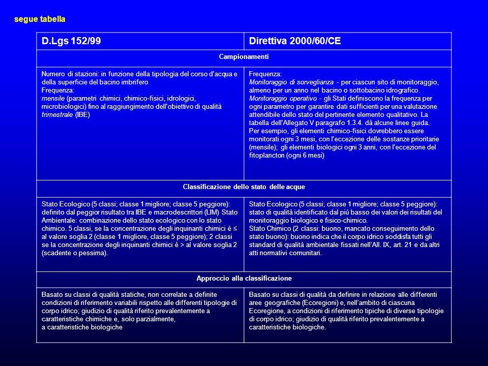D.Lgs 152/99Direttiva 2000/60/CE Campionamenti Numero di stazioni: in funzione della tipologia del corso d acqua e della superficie del bacino imbrifero Frequenza: mensile (parametri chimici, chimico-fisici, idrologici, microbiologici) fino al raggiungimento dell obiettivo di qualità trimestrale (IBE) Frequenza: Monitoraggio di sorveglianza - per ciascun sito di monitoraggio, almeno per un anno nel bacino o sottobacino idrografico.