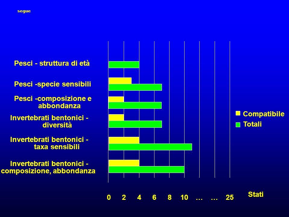 segue 0246810……25 Invertebrati bentonici - composizione, abbondanza Invertebrati bentonici - taxa sensibili Invertebrati bentonici - diversità Pesci -composizione e abbondanza Pesci -specie sensibili Pesci - struttura di età Compatibile Totali Stati