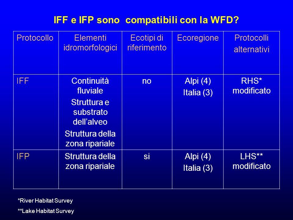 IFF e IFP sono compatibili con la WFD.