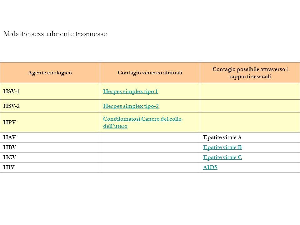 Malattie sessualmente trasmesse Agente etiologicoContagio venereo abituali Contagio possibile attraverso i rapporti sessuali HSV-1Herpes simplex tipo