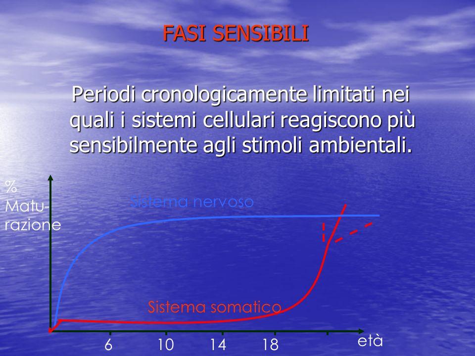 FASI SENSIBILI Periodi cronologicamente limitati nei quali i sistemi cellulari reagiscono più sensibilmente agli stimoli ambientali. Periodi cronologi