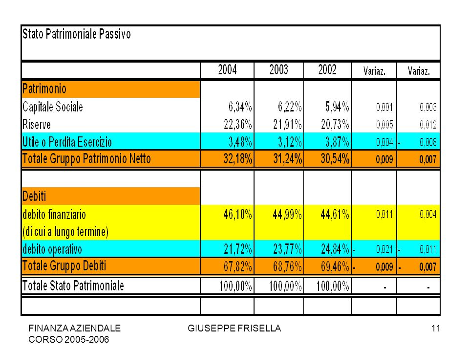 FINANZA AZIENDALE CORSO 2005-2006 GIUSEPPE FRISELLA11