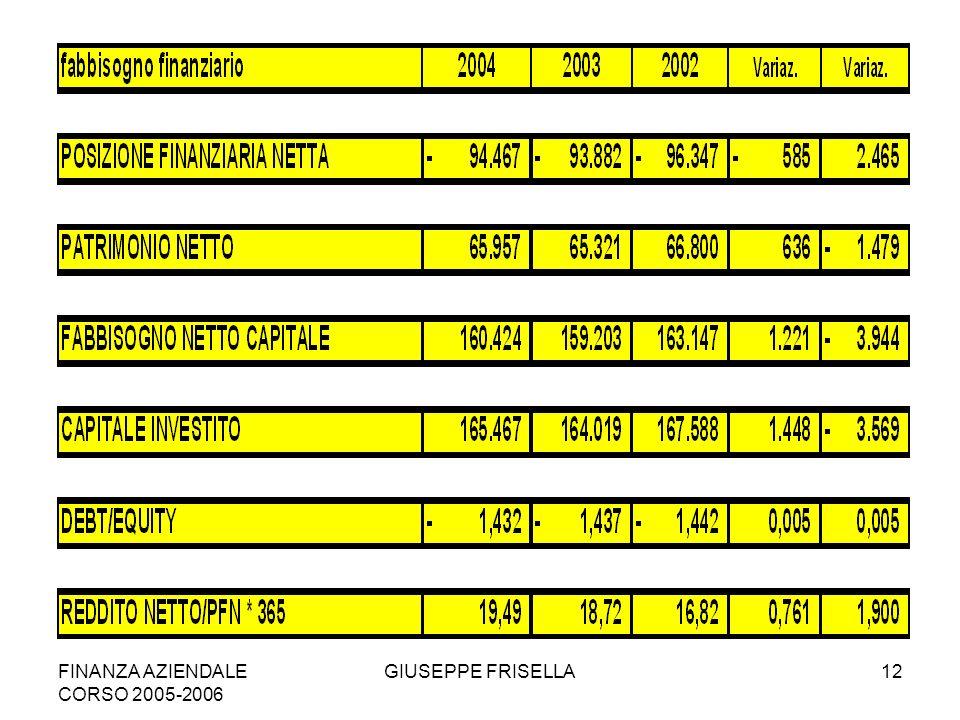 FINANZA AZIENDALE CORSO 2005-2006 GIUSEPPE FRISELLA12