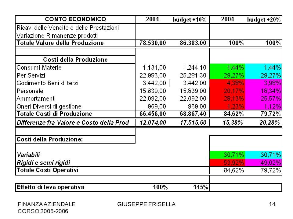 FINANZA AZIENDALE CORSO 2005-2006 GIUSEPPE FRISELLA14