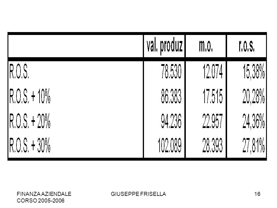FINANZA AZIENDALE CORSO 2005-2006 GIUSEPPE FRISELLA16