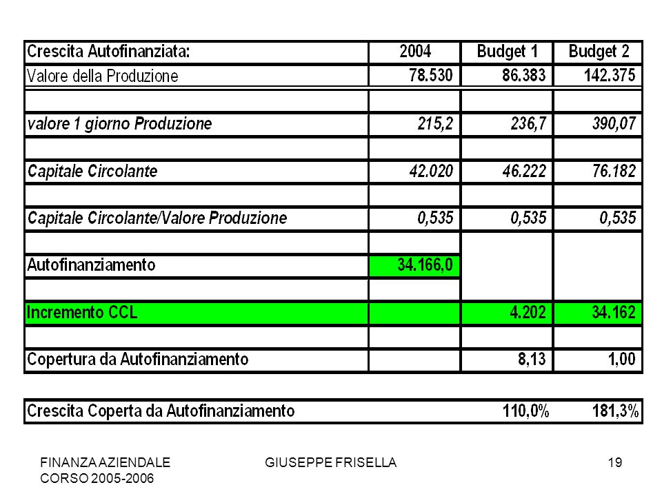 FINANZA AZIENDALE CORSO 2005-2006 GIUSEPPE FRISELLA19
