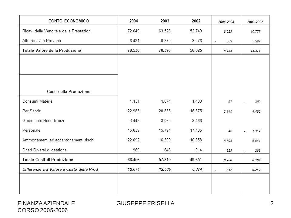 FINANZA AZIENDALE CORSO 2005-2006 GIUSEPPE FRISELLA13