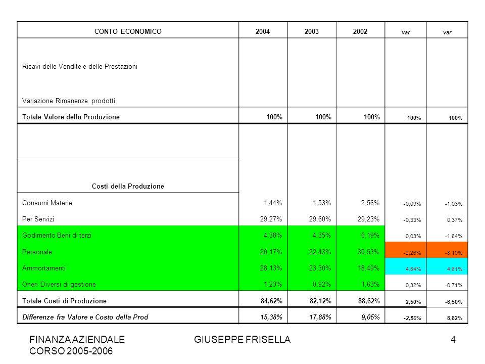 FINANZA AZIENDALE CORSO 2005-2006 GIUSEPPE FRISELLA4 CONTO ECONOMICO200420032002 var Ricavi delle Vendite e delle Prestazioni Variazione Rimanenze prodotti Totale Valore della Produzione100% Costi della Produzione Consumi Materie1,44%1,53%2,56% -0,09%-1,03% Per Servizi29,27%29,60%29,23% -0,33%0,37% Godimento Beni di terzi4,38%4,35%6,19% 0,03%-1,84% Personale20,17%22,43%30,53% -2,26%-8,10% Ammortamenti28,13%23,30%18,49% 4,84%4,81% Oneri Diversi di gestione1,23%0,92%1,63% 0,32%-0,71% Totale Costi di Produzione84,62%82,12%88,62% 2,50%-6,50% Differenze fra Valore e Costo della Prod15,38%17,88%9,05% -2,50%8,82%
