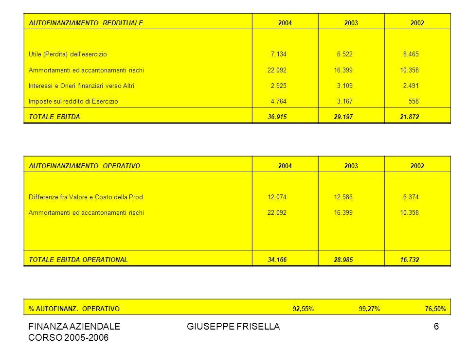 FINANZA AZIENDALE CORSO 2005-2006 GIUSEPPE FRISELLA6 AUTOFINANZIAMENTO REDDITUALE200420032002 Utile (Perdita) dell esercizio 7.134 6.522 8.465 Ammortamenti ed accantonamenti rischi 22.092 16.399 10.358 Interessi e Oneri finanziari verso Altri 2.925 3.109 2.491 Imposte sul reddito di Esercizio 4.764 3.167 558 TOTALE EBITDA 36.915 29.197 21.872 AUTOFINANZIAMENTO OPERATIVO200420032002 Differenze fra Valore e Costo della Prod 12.074 12.586 6.374 Ammortamenti ed accantonamenti rischi 22.092 16.399 10.358 TOTALE EBITDA OPERATIONAL 34.166 28.985 16.732 % AUTOFINANZ.