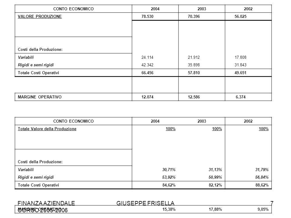 FINANZA AZIENDALE CORSO 2005-2006 GIUSEPPE FRISELLA18