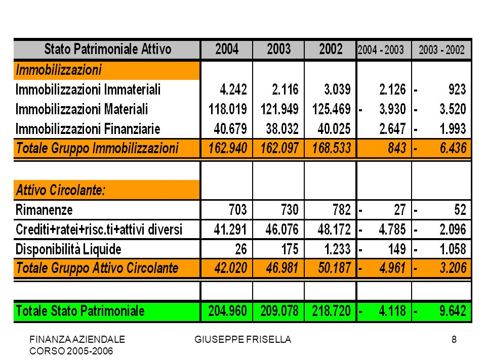 FINANZA AZIENDALE CORSO 2005-2006 GIUSEPPE FRISELLA9