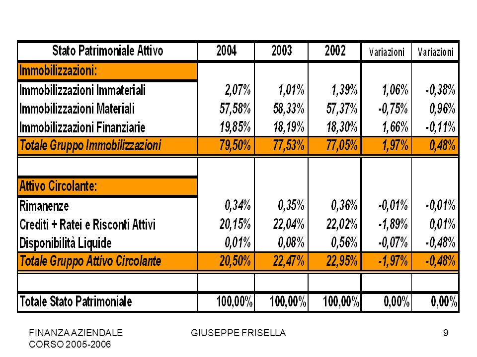 FINANZA AZIENDALE CORSO 2005-2006 GIUSEPPE FRISELLA10
