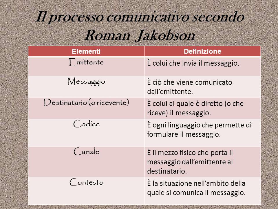 Il processo comunicativo secondo Roman Jakobson ElementiDefinizione Emittente È colui che invia il messaggio. Messaggio È ciò che viene comunicato dal