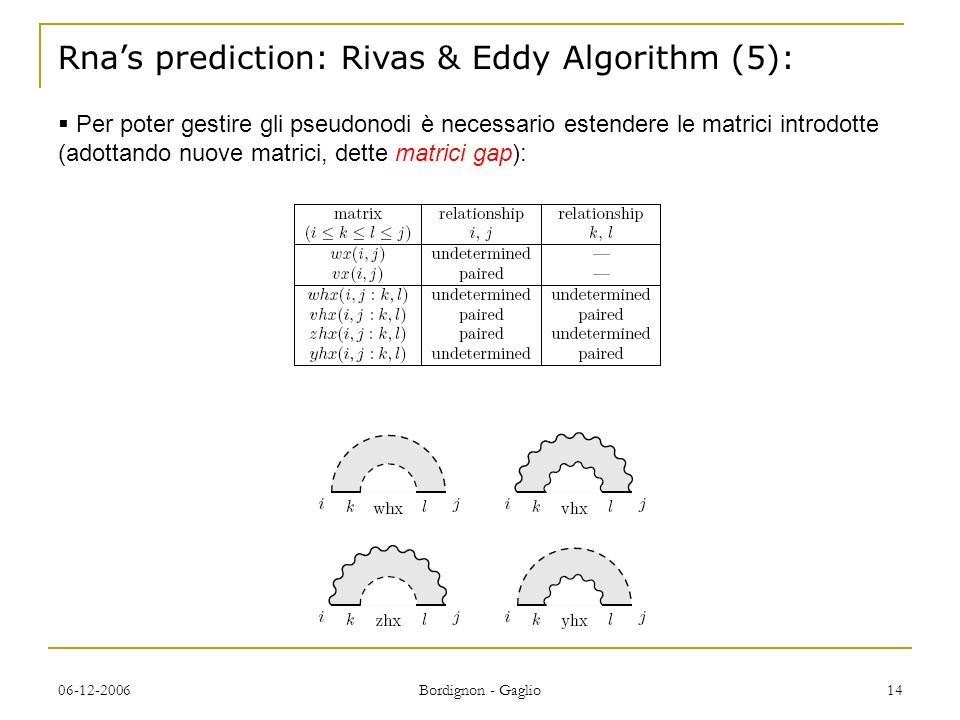 06-12-2006 Bordignon - Gaglio 14 Rnas prediction: Rivas & Eddy Algorithm (5): Per poter gestire gli pseudonodi è necessario estendere le matrici introdotte (adottando nuove matrici, dette matrici gap):