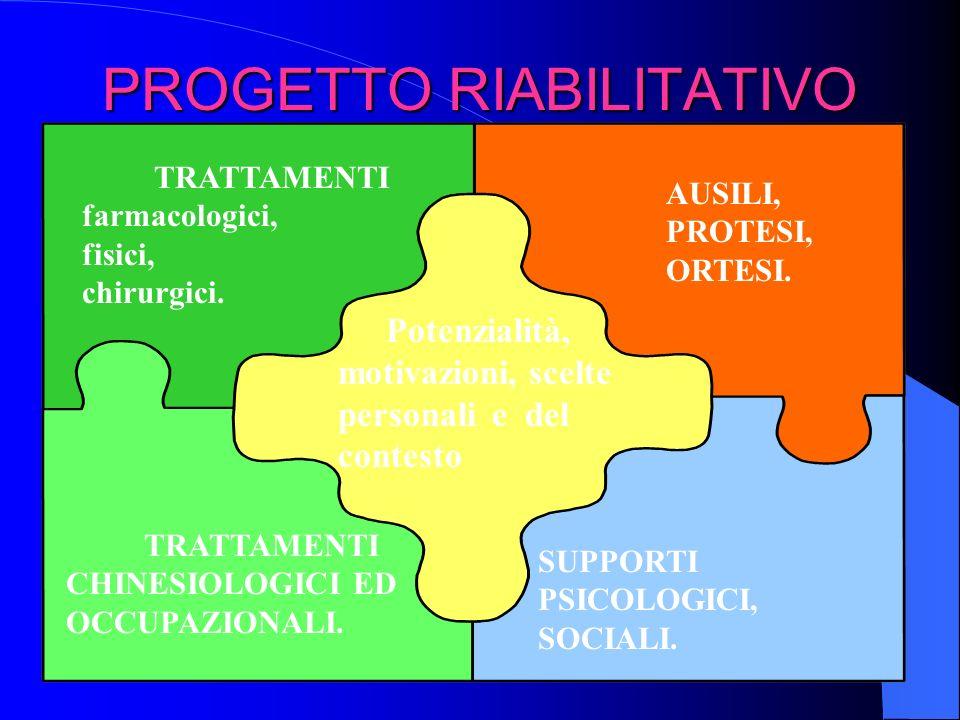 PROGETTO RIABILITATIVO Potenzialità, motivazioni, scelte personali e del contesto TRATTAMENTI farmacologici, fisici, chirurgici. TRATTAMENTI CHINESIOL