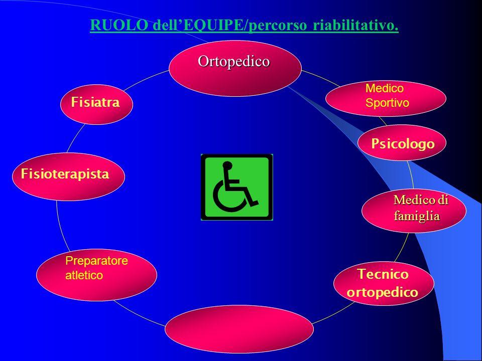 RUOLO dellEQUIPE/percorso riabilitativo. Fisiatra Fisioterapista Tecnico ortopedico Psicologo Ortopedico Medico di famiglia Medico Sportivo Preparator