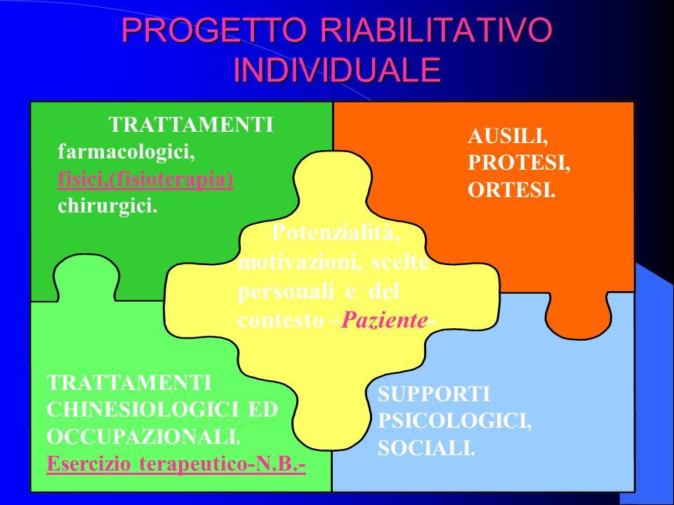 PROGETTO RIABILITATIVO INDIVIDUALE Potenzialità, motivazioni, scelte personali e del contesto –Paziente- TRATTAMENTI farmacologici, fisici,(fisioterap