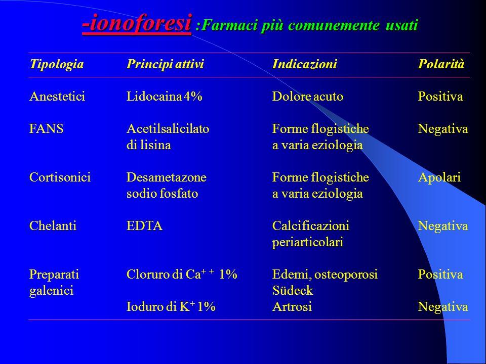 -ionoforesi :Farmaci più comunemente usati TipologiaPrincipi attiviIndicazioniPolarità AnesteticiLidocaina 4%Dolore acutoPositiva FANSAcetilsalicilato