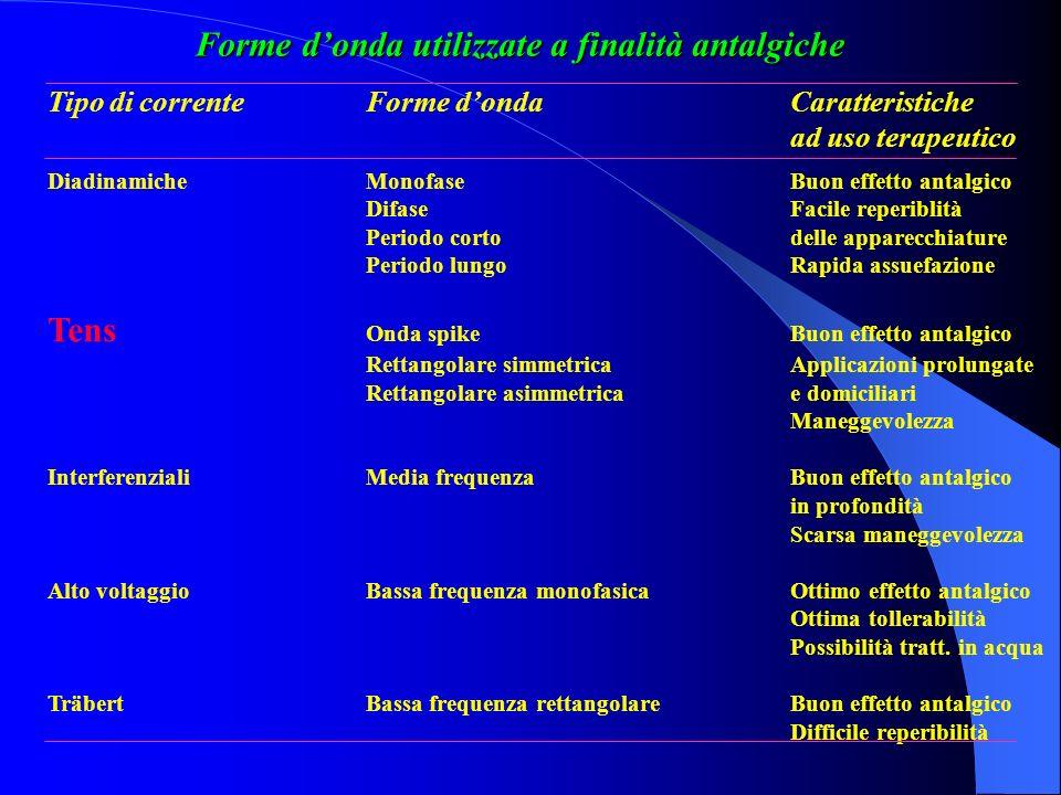 Forme donda utilizzate a finalità antalgiche Tipo di correnteForme dondaCaratteristiche ad uso terapeutico DiadinamicheMonofaseBuon effetto antalgico