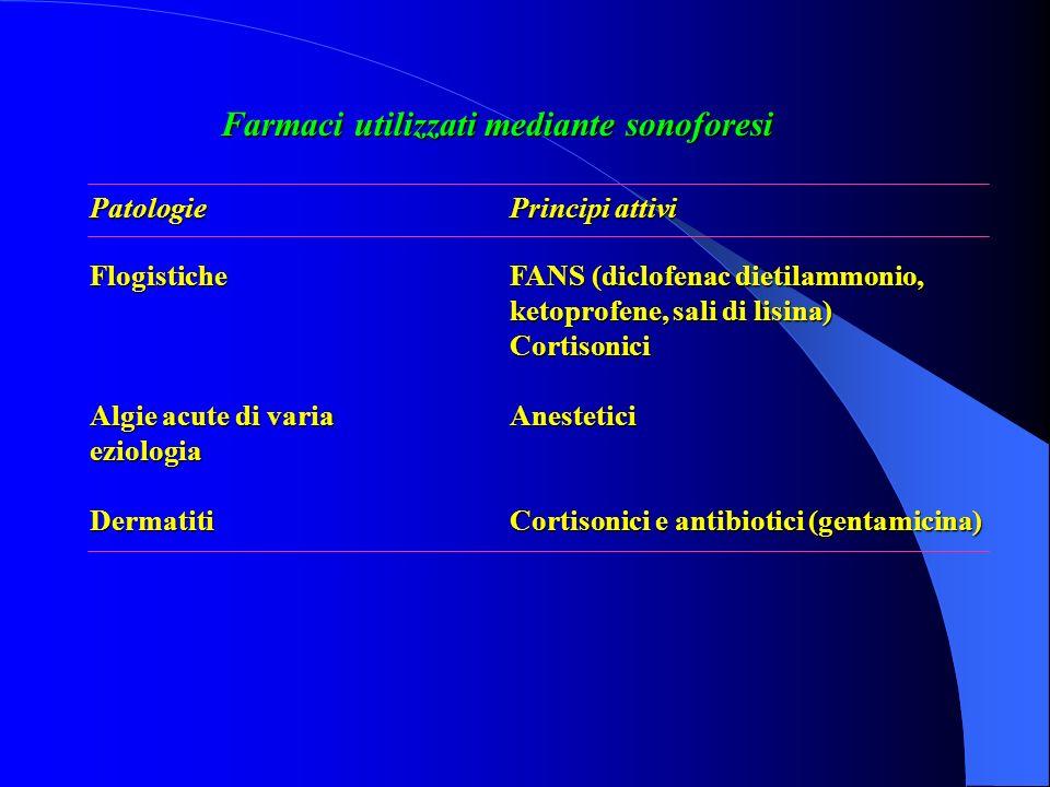 Farmaci utilizzati mediante sonoforesi FlogisticheFANS (diclofenac dietilammonio, ketoprofene, sali di lisina) Cortisonici Algie acute di varia Aneste