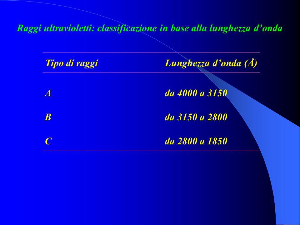 Raggi ultravioletti: classificazione in base alla lunghezza donda Tipo di raggiLunghezza donda (Å) Ada 4000 a 3150 Bda 3150 a 2800 Cda 2800 a 1850