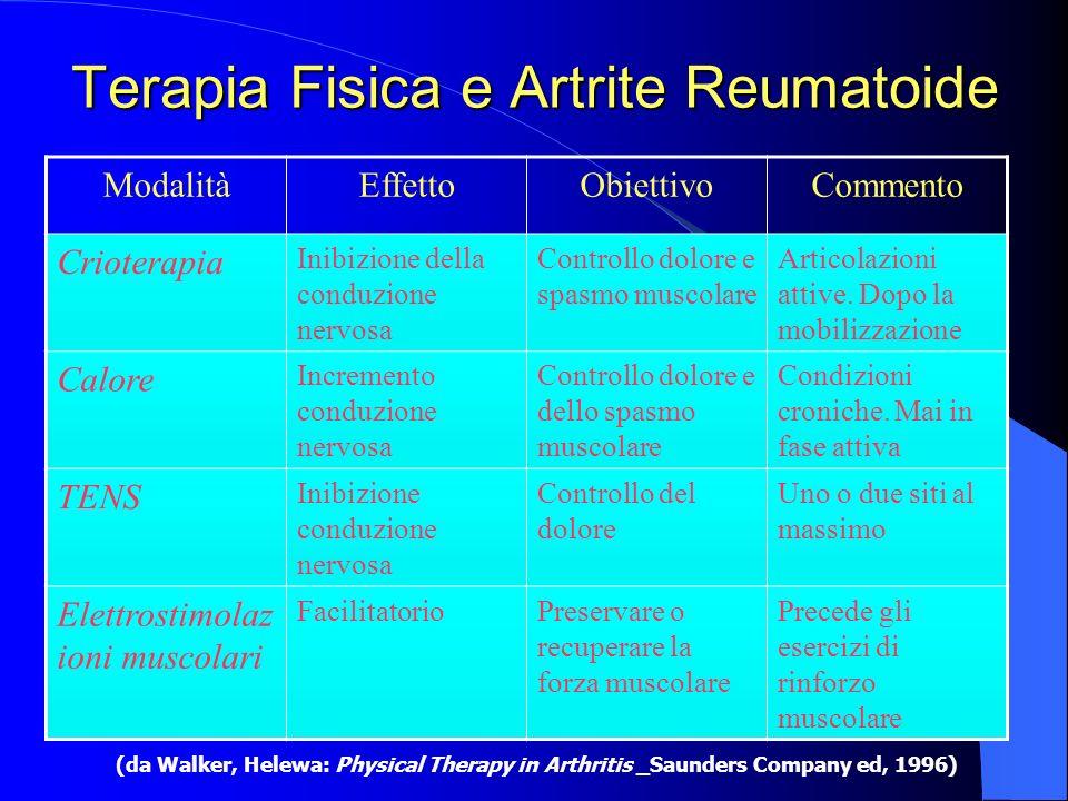 Terapia Fisica e Artrite Reumatoide ModalitàEffettoObiettivoCommento Crioterapia Inibizione della conduzione nervosa Controllo dolore e spasmo muscola