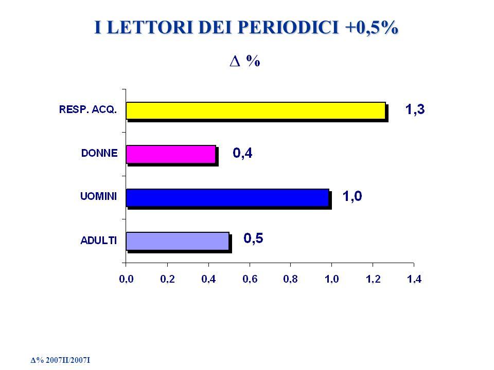 I LETTORI DEI PERIODICI +0,5% % 2007II/2007I