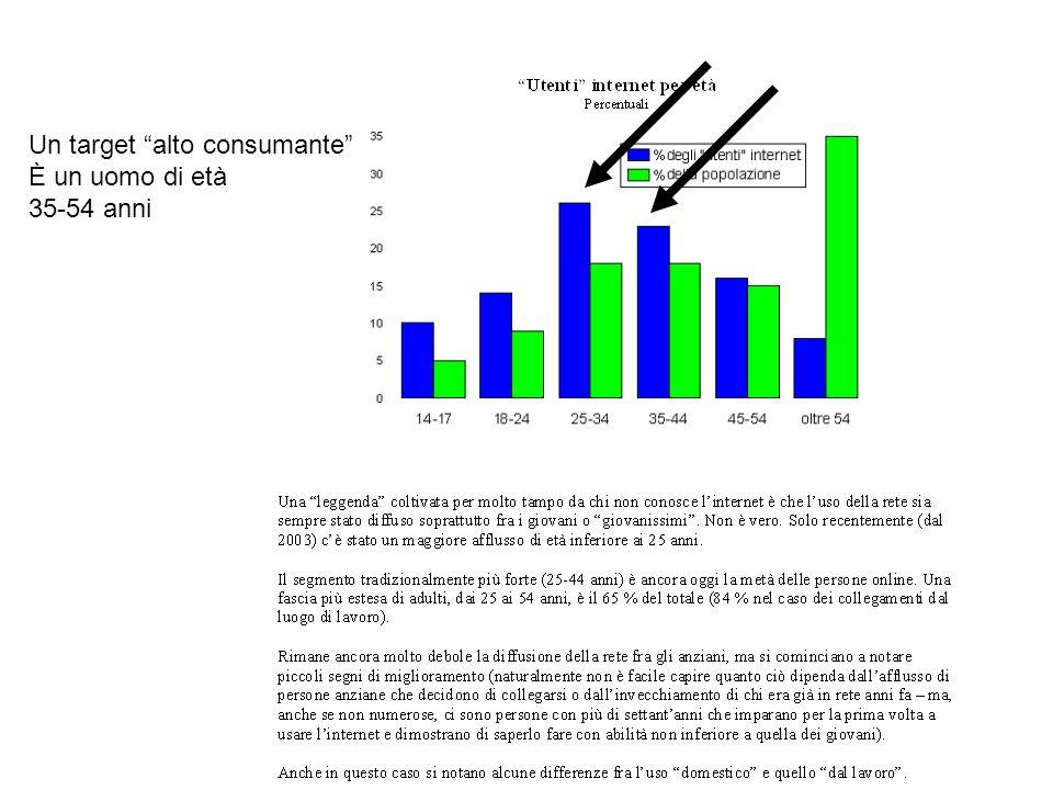 Un target alto consumante È un uomo di età 35-54 anni