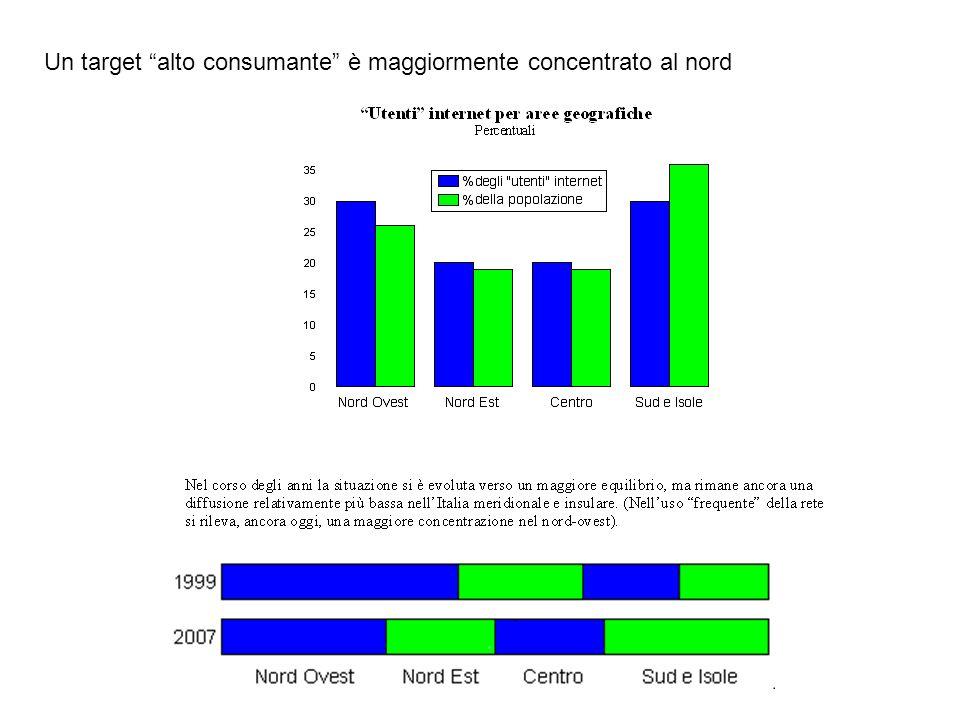 Un target alto consumante è maggiormente concentrato nei grandi centri