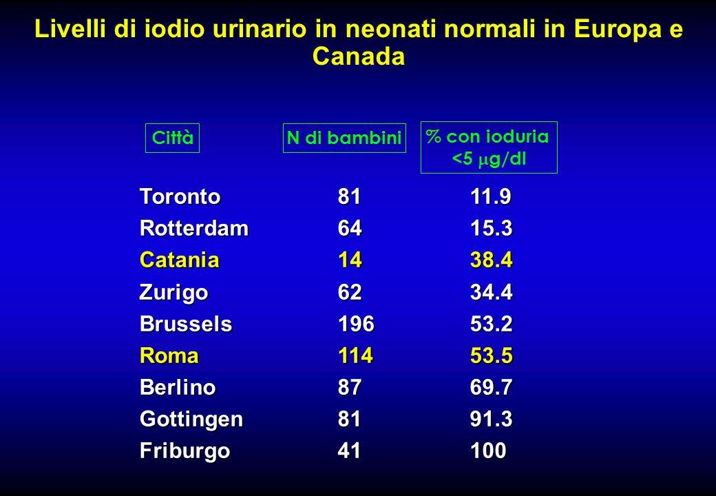 Livelli di iodio urinario in neonati normali in Europa e Canada Toronto8111.9 Rotterdam6415.3 Catania1438.4 Zurigo6234.4 Brussels19653.2 Roma11453.5 B