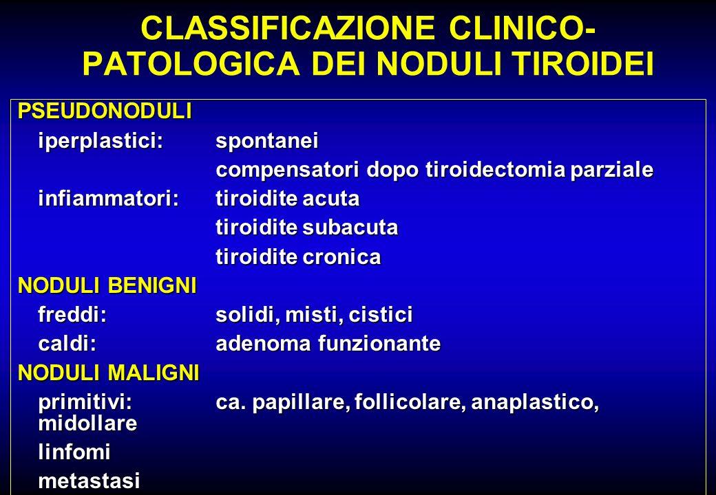 CLASSIFICAZIONE CLINICO- PATOLOGICA DEI NODULI TIROIDEI PSEUDONODULI iperplastici:spontanei compensatori dopo tiroidectomia parziale infiammatori:tiro