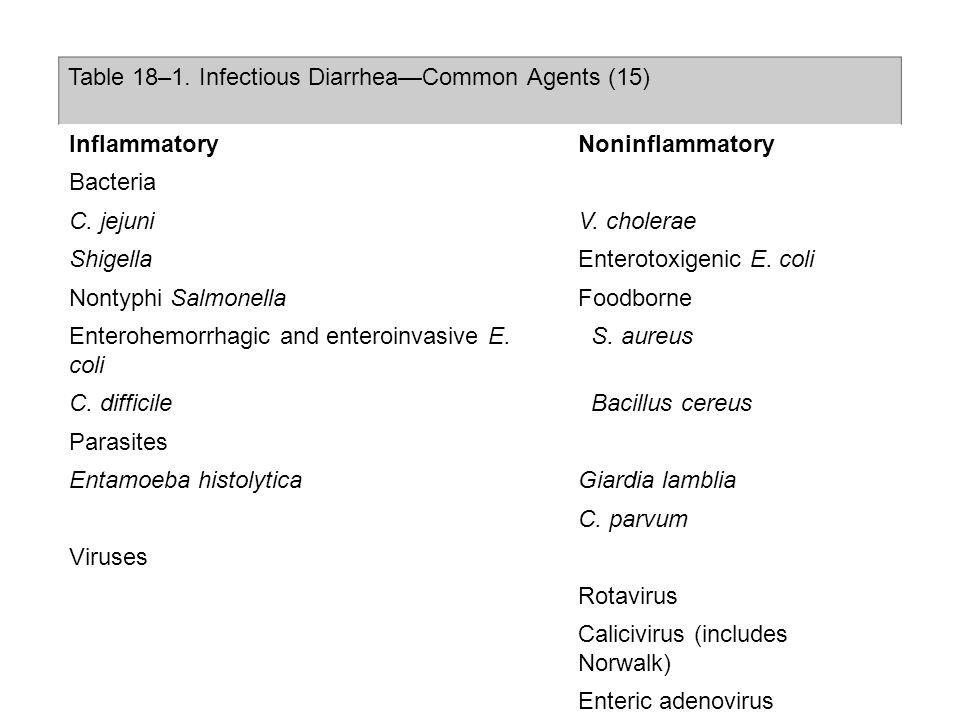 Table 18–1.Infectious DiarrheaCommon Agents (15) InflammatoryNoninflammatory Bacteria C.