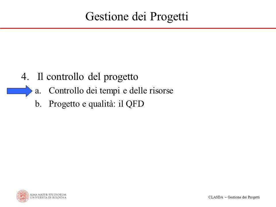 CLASDA – Gestione dei Progetti Gestione dei Progetti 4.Il controllo del progetto a.Controllo dei tempi e delle risorse b.Progetto e qualità: il QFD