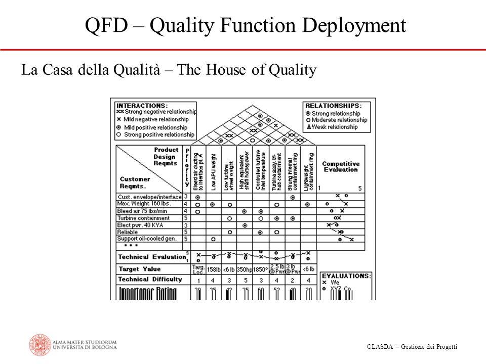CLASDA – Gestione dei Progetti QFD – Quality Function Deployment La Casa della Qualità – The House of Quality