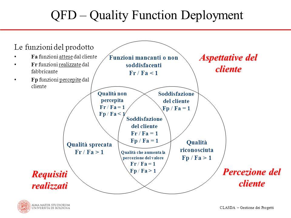 CLASDA – Gestione dei Progetti QFD – Quality Function Deployment Aspettative del cliente Percezione del cliente Requisiti realizzati Funzioni mancanti