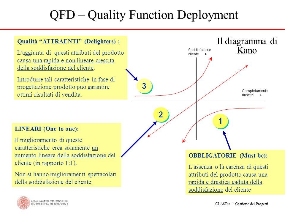 CLASDA – Gestione dei Progetti QFD – Quality Function Deployment + Soddisfazione cliente + - + Completamente riuscito + 1 1 2 2 3 3 OBBLIGATORIE (Must