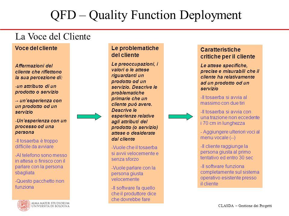 CLASDA – Gestione dei Progetti QFD – Quality Function Deployment Voce del cliente Affermazioni del cliente che riflettono la sua percezione di: -un at