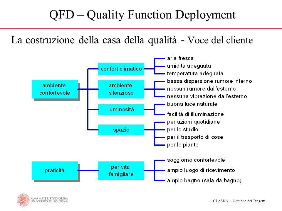 CLASDA – Gestione dei Progetti QFD – Quality Function Deployment La costruzione della casa della qualità - Voce del cliente